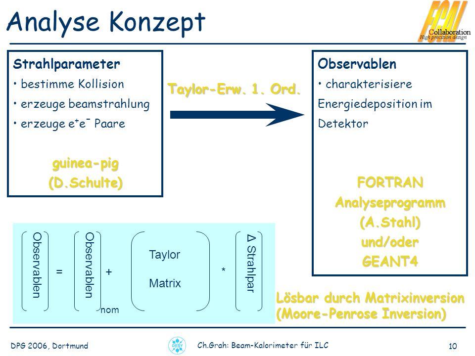 Analyseprogramm (A.Stahl)
