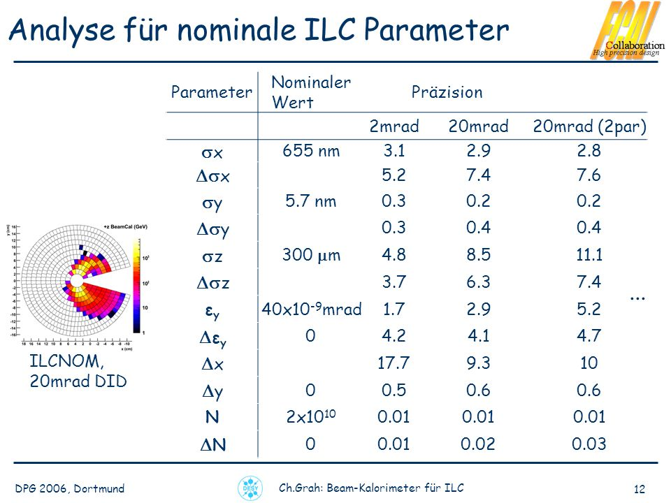 Analyse für nominale ILC Parameter
