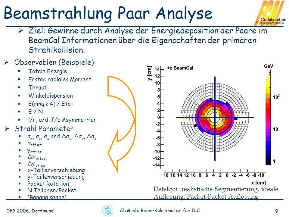 Beamstrahlung Paar Analyse