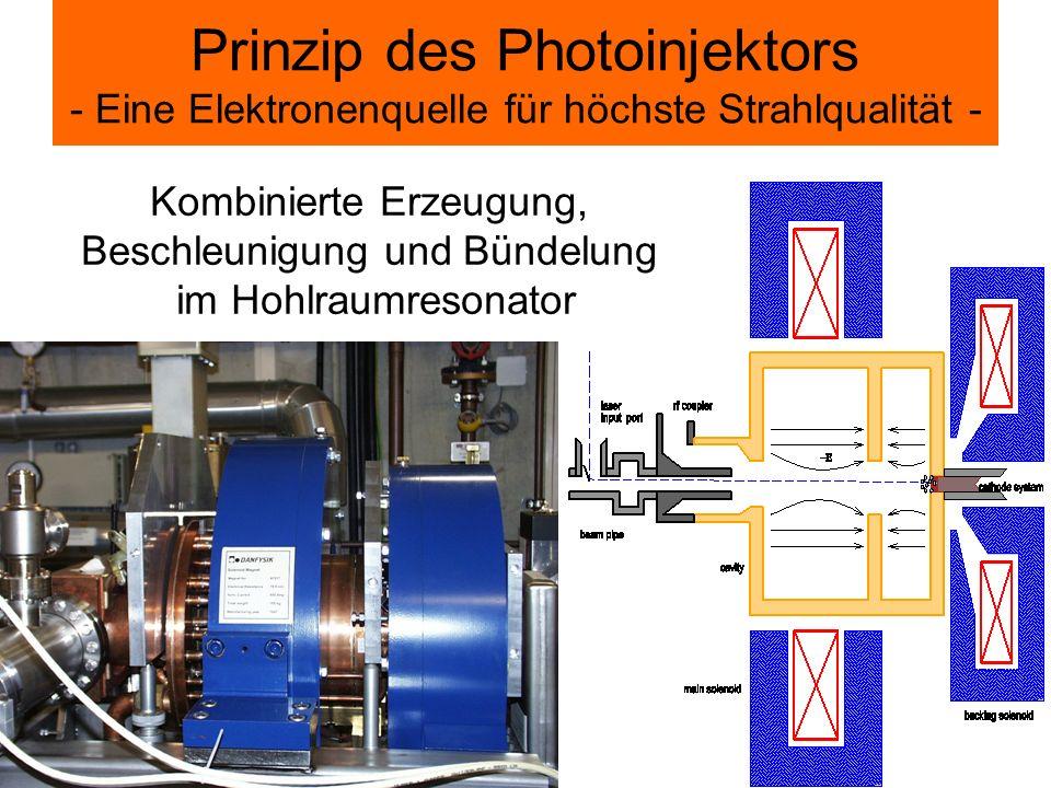 Prinzip des Photoinjektors - Eine Elektronenquelle für höchste Strahlqualität -