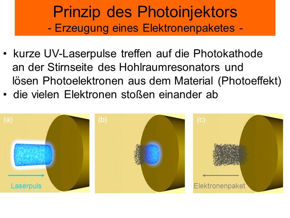 Prinzip des Photoinjektors - Erzeugung eines Elektronenpaketes -