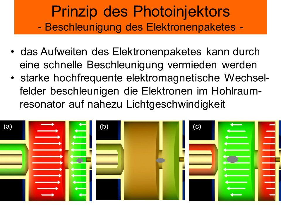 Prinzip des Photoinjektors - Beschleunigung des Elektronenpaketes -