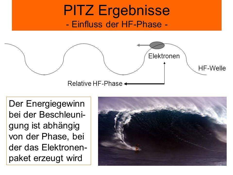 PITZ Ergebnisse - Einfluss der HF-Phase -