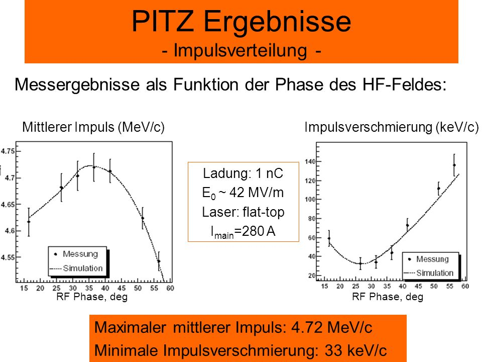 PITZ Ergebnisse - Impulsverteilung -
