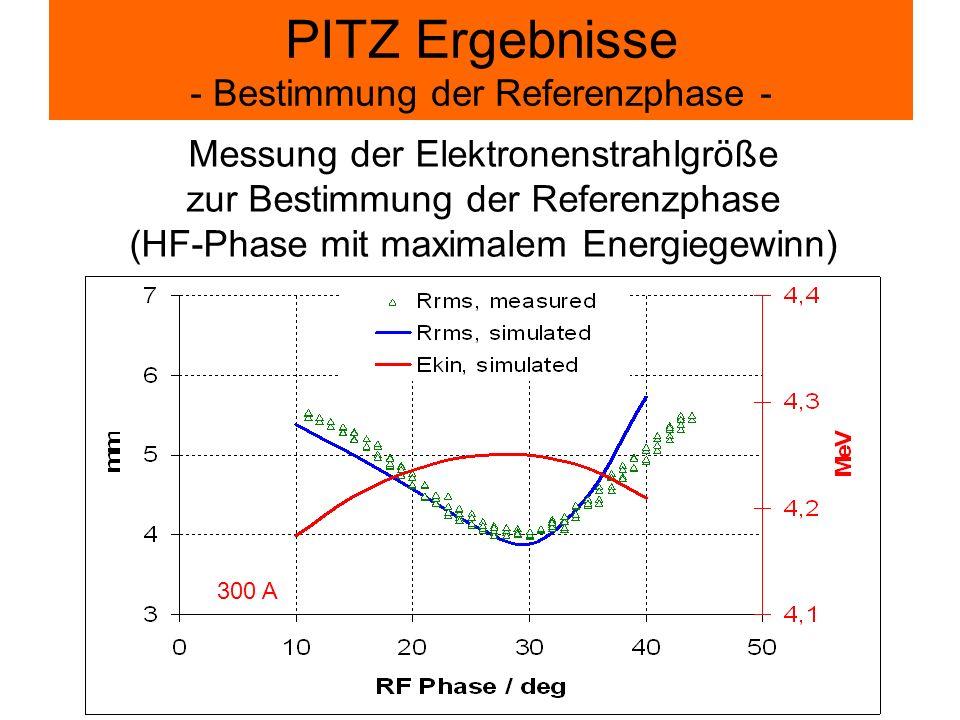PITZ Ergebnisse - Bestimmung der Referenzphase -