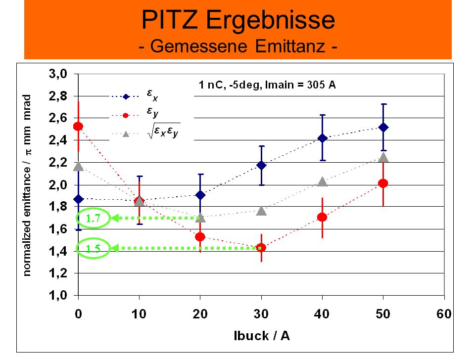 PITZ Ergebnisse - Gemessene Emittanz -