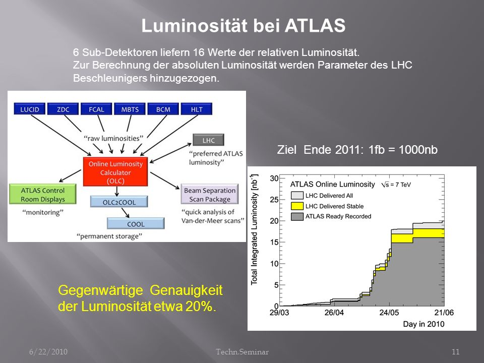 Luminosität bei ATLAS Gegenwärtige Genauigkeit