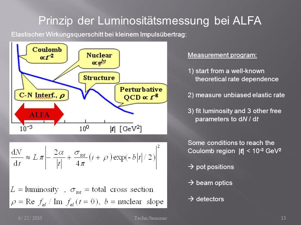 Prinzip der Luminositätsmessung bei ALFA