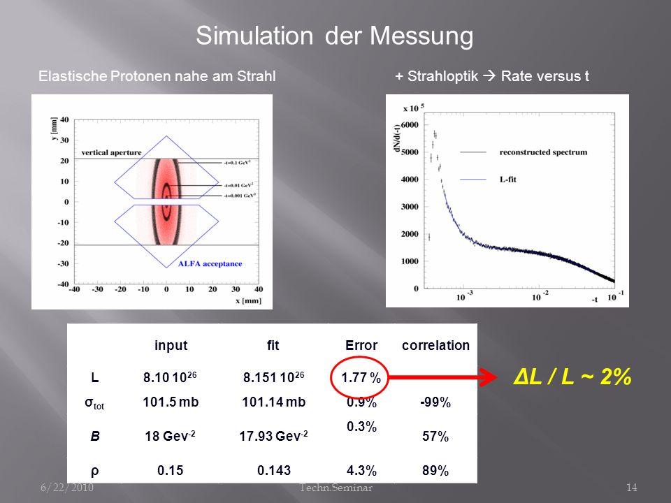 Simulation der Messung