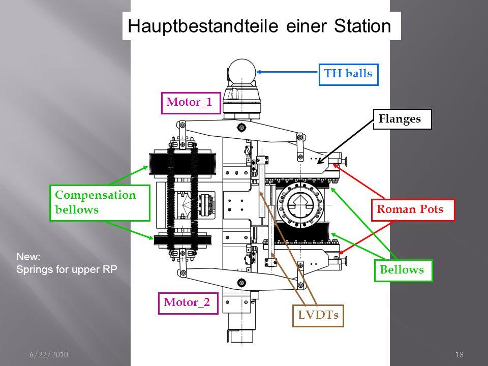 Hauptbestandteile einer Station Mechanics Overview