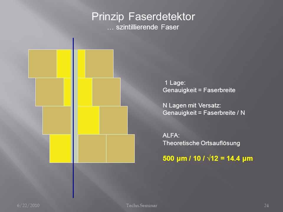 Prinzip Faserdetektor