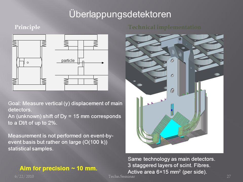 Überlappungsdetektoren