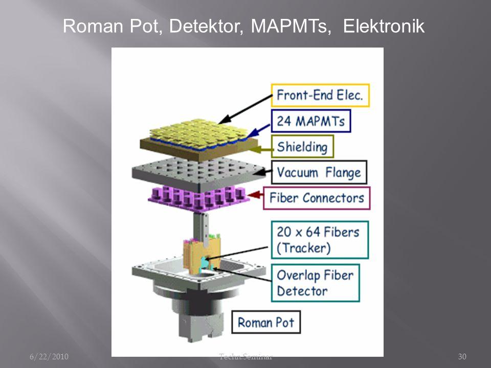 Roman Pot, Detektor, MAPMTs, Elektronik
