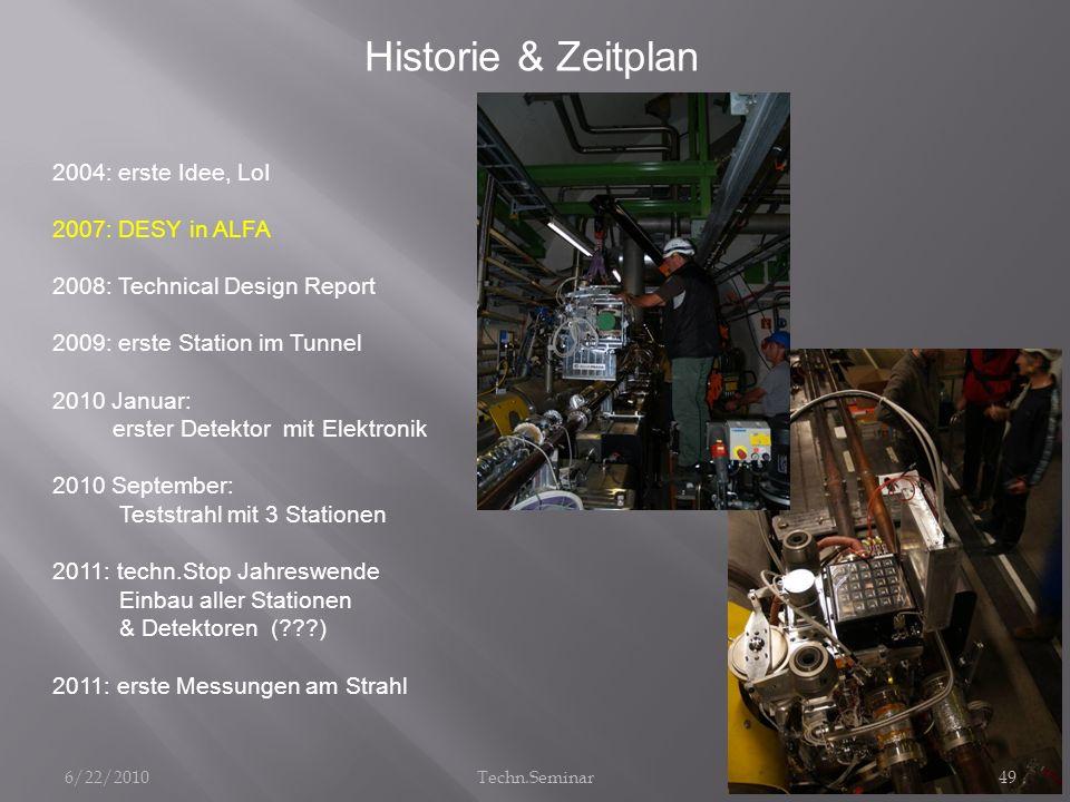 Historie & Zeitplan 2004: erste Idee, LoI 2007: DESY in ALFA