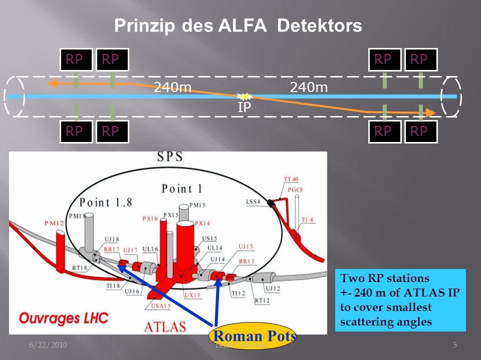 Prinzip des ALFA Detektors
