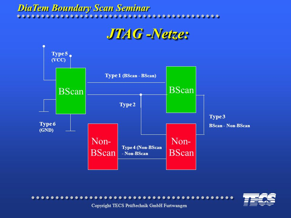 JTAG -Netze: BScan Non- Type 5 (VCC) Type 1 (BScan - BScan) Type 2