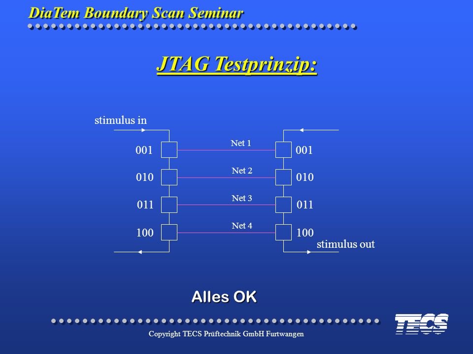 JTAG Testprinzip: Alles OK stimulus in 001 010 011 100 stimulus out
