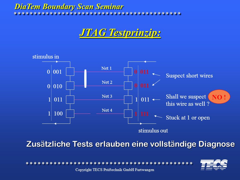 JTAG Testprinzip:stimulus in. stimulus out. Net 1. Net 2. Net 3. Net 4. 0 001. 0 011. 1 011. 1 111.
