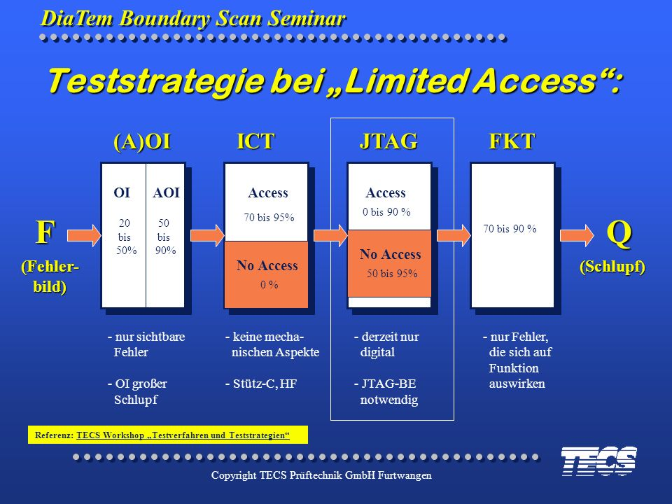 "Teststrategie bei ""Limited Access :"
