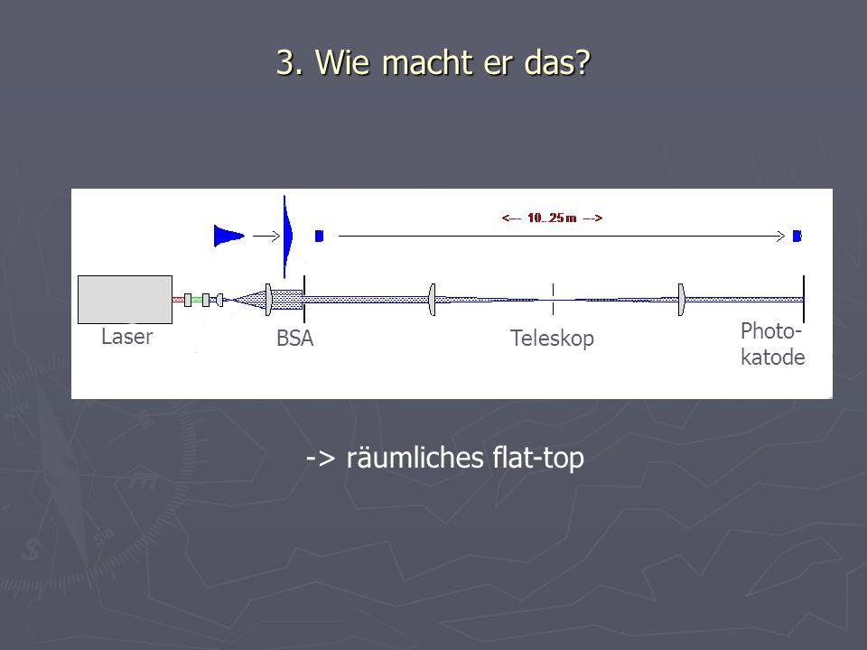 3. Wie macht er das -> räumliches flat-top Laser Photo- katode BSA