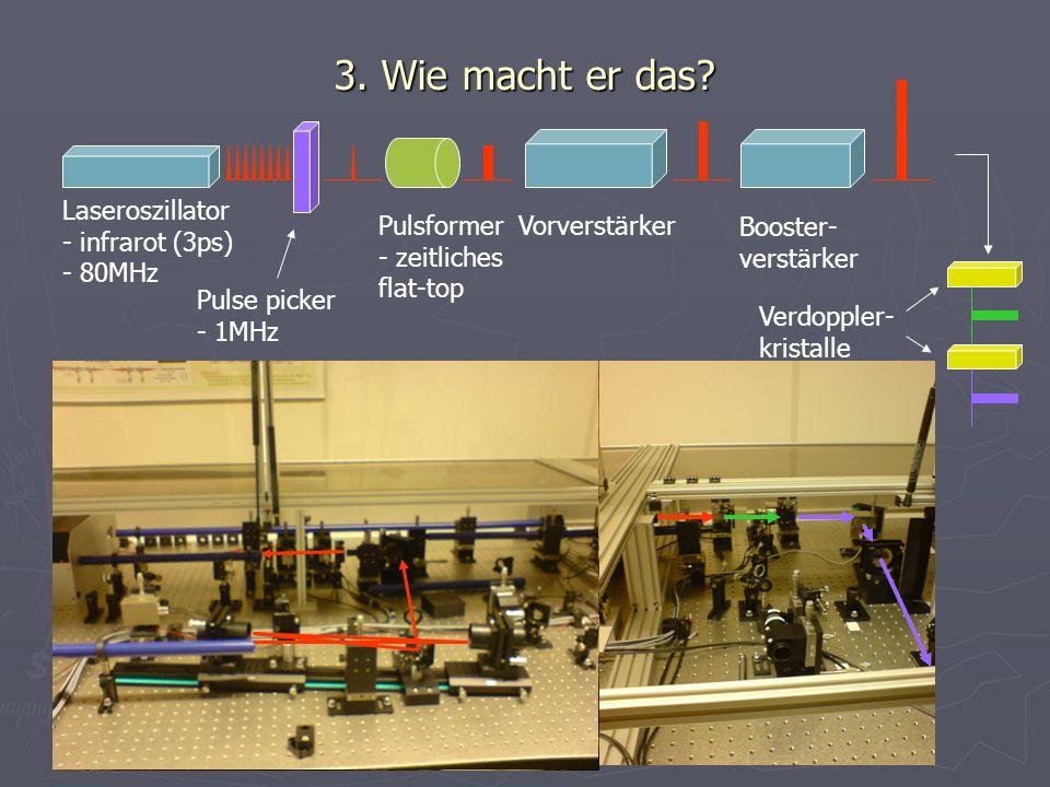 3. Wie macht er das Laseroszillator infrarot (3ps) 80MHz Pulsformer