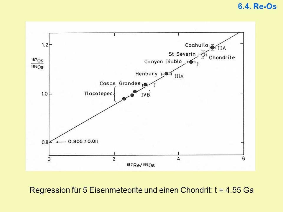 Regression für 5 Eisenmeteorite und einen Chondrit: t = 4.55 Ga