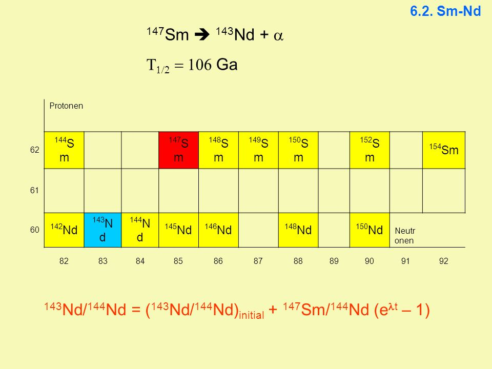 143Nd/144Nd = (143Nd/144Nd)initial + 147Sm/144Nd (elt – 1)