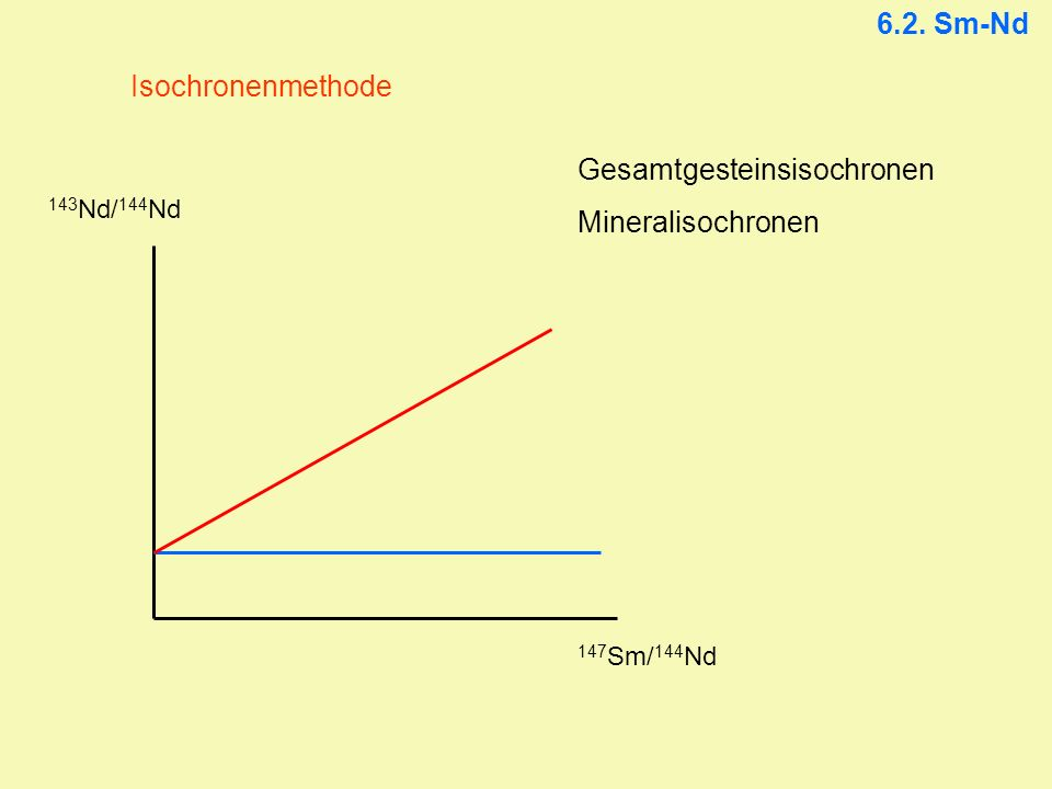 Gesamtgesteinsisochronen Mineralisochronen