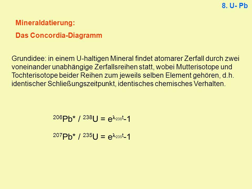 206Pb* / 238U = el238t-1 207Pb* / 235U = el235t-1 8. U- Pb