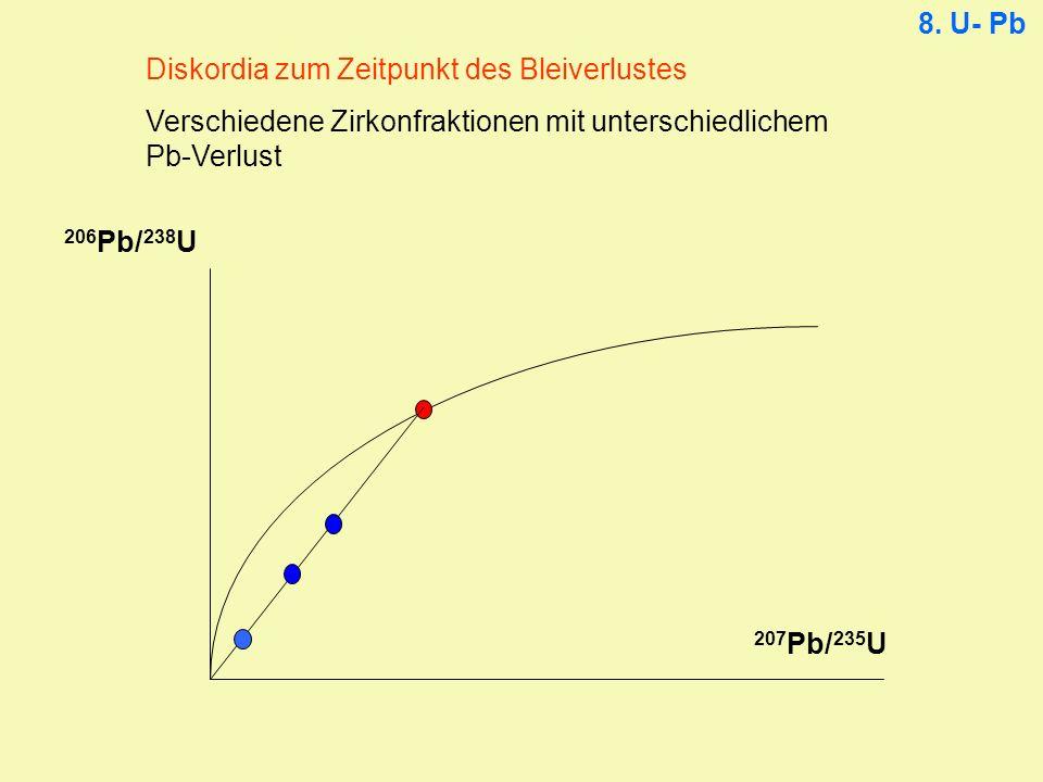 8. U- Pb Diskordia zum Zeitpunkt des Bleiverlustes. Verschiedene Zirkonfraktionen mit unterschiedlichem Pb-Verlust.