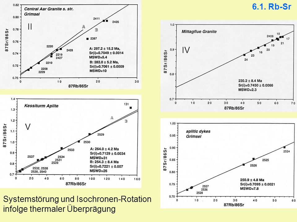 6.1. Rb-Sr II IV V Systemstörung und Isochronen-Rotation infolge thermaler Überprägung