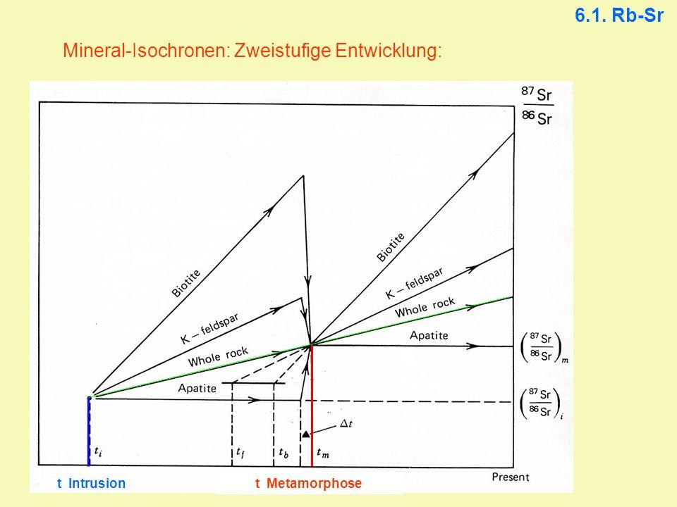 Mineral-Isochronen: Zweistufige Entwicklung: