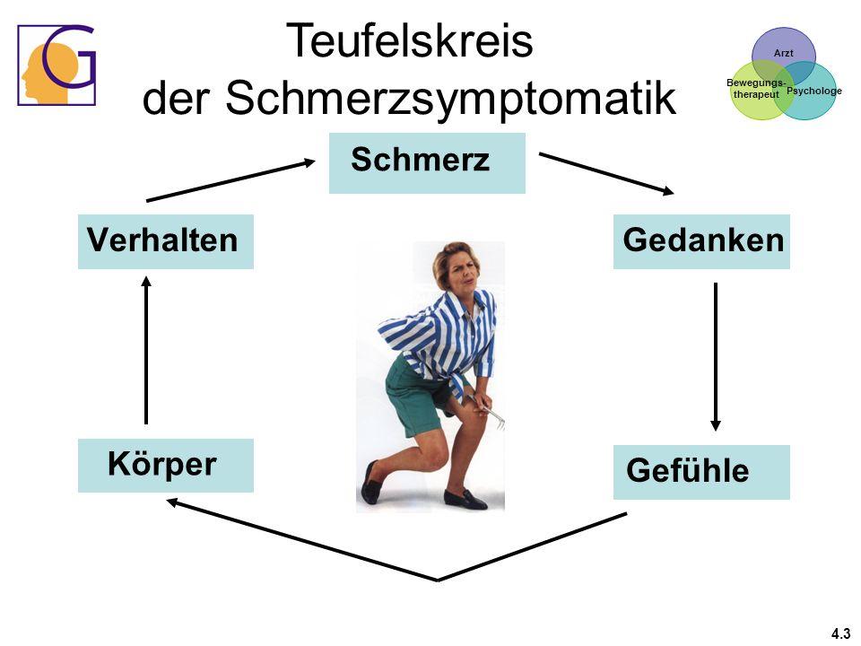 Teufelskreis der Schmerzsymptomatik