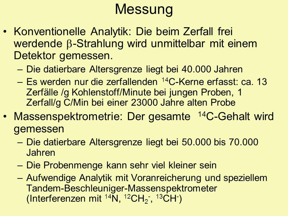 Messung Konventionelle Analytik: Die beim Zerfall frei werdende b-Strahlung wird unmittelbar mit einem Detektor gemessen.