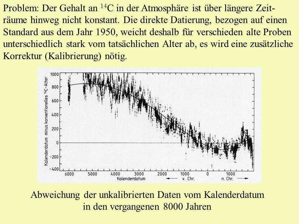 Problem: Der Gehalt an 14C in der Atmosphäre ist über längere Zeit-räume hinweg nicht konstant. Die direkte Datierung, bezogen auf einen Standard aus dem Jahr 1950, weicht deshalb für verschieden alte Proben unterschiedlich stark vom tatsächlichen Alter ab, es wird eine zusätzliche Korrektur (Kalibrierung) nötig.
