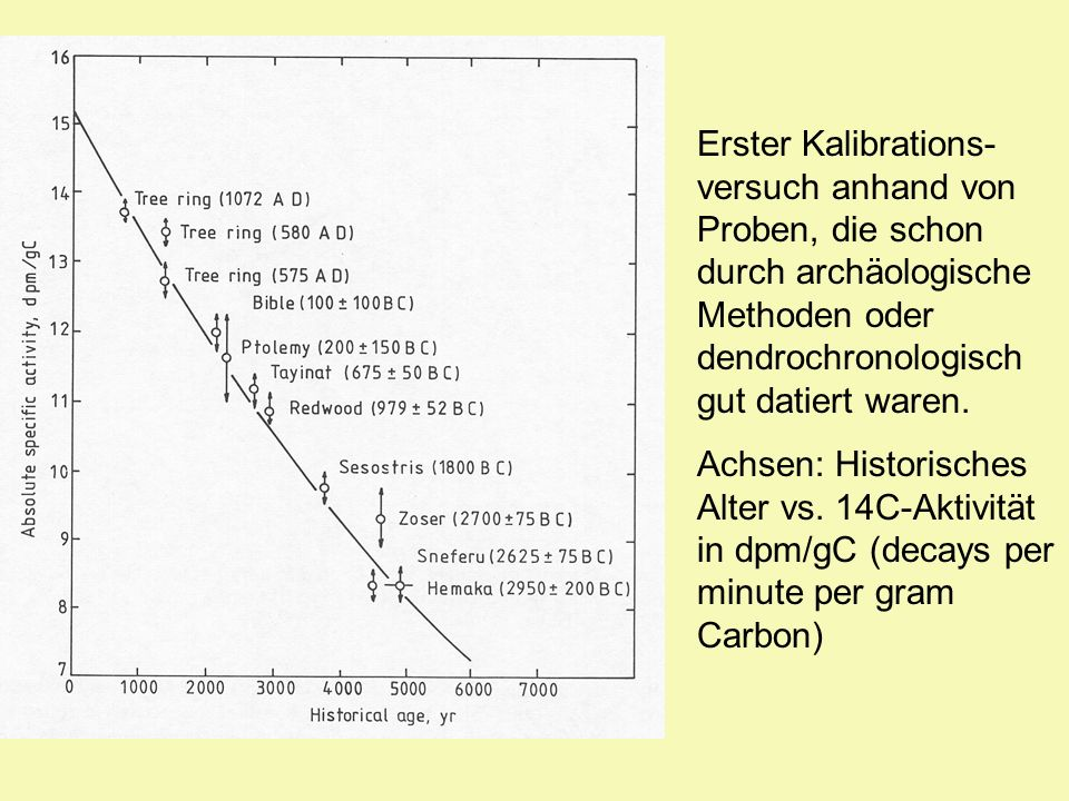 Erster Kalibrations-versuch anhand von Proben, die schon durch archäologische Methoden oder dendrochronologisch gut datiert waren.