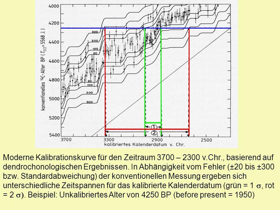 Moderne Kalibrationskurve für den Zeitraum 3700 – 2300 v. Chr