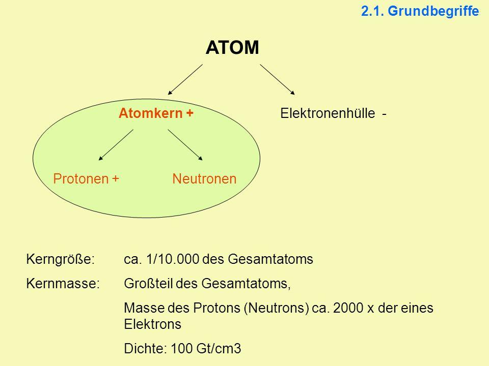 ATOM 2.1. Grundbegriffe Atomkern + Elektronenhülle - Protonen +