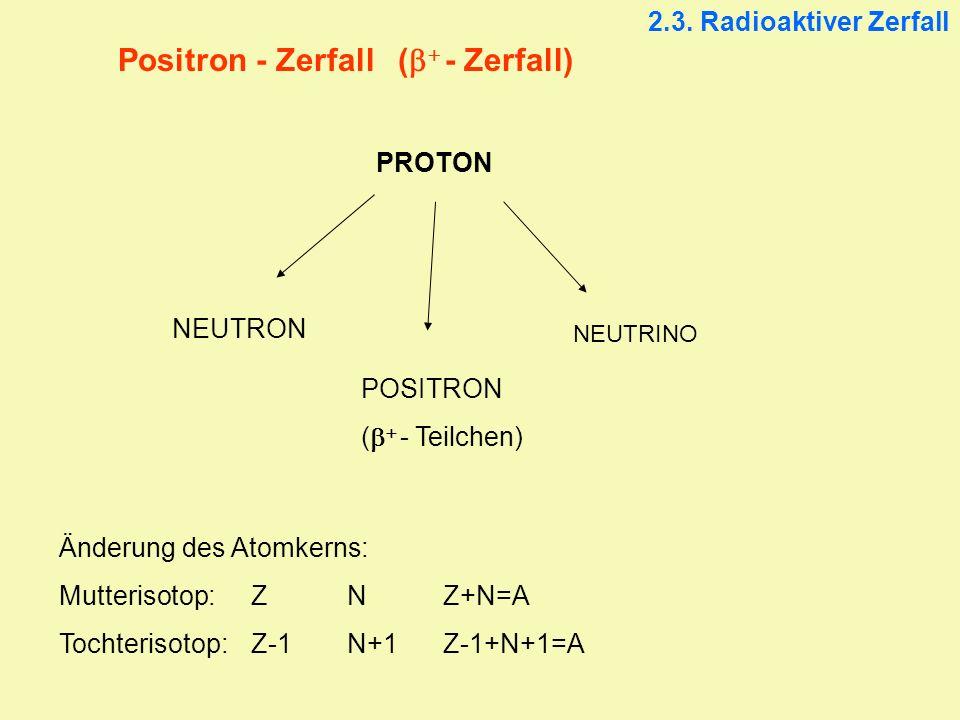 Positron - Zerfall (b+ - Zerfall)