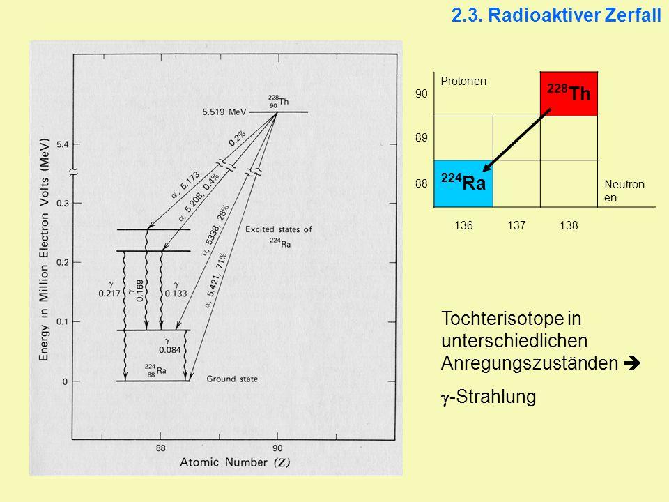 Tochterisotope in unterschiedlichen Anregungszuständen 