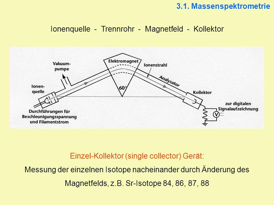 Ionenquelle - Trennrohr - Magnetfeld - Kollektor