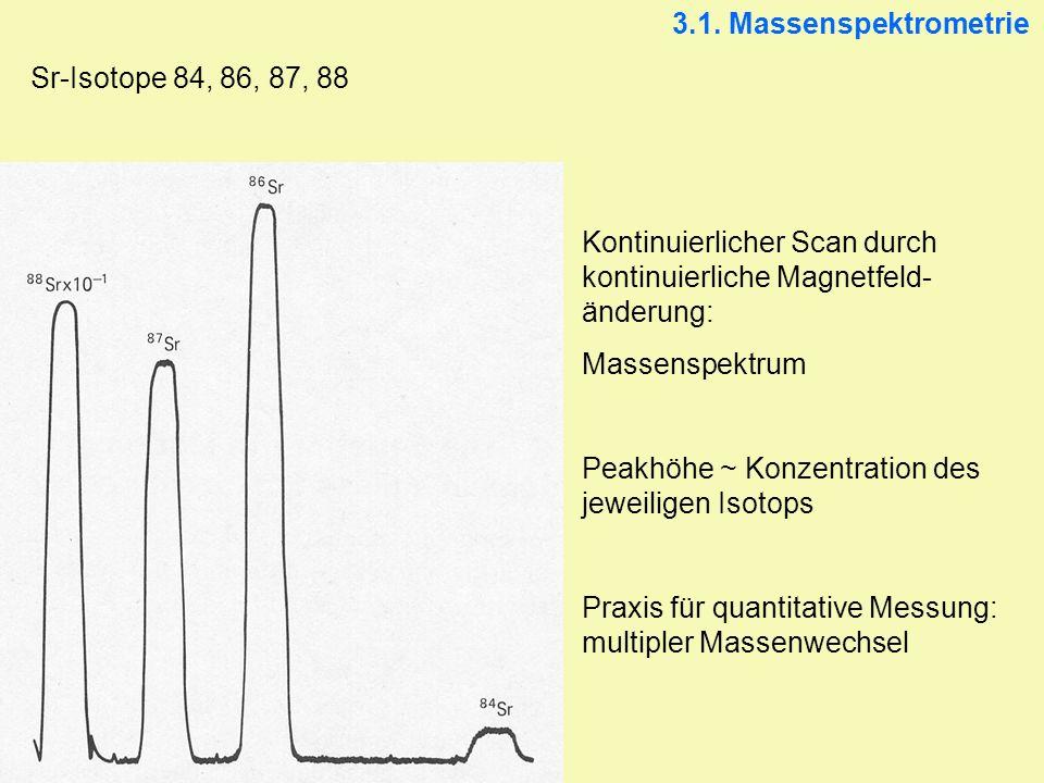 3.1. Massenspektrometrie Sr-Isotope 84, 86, 87, 88. Kontinuierlicher Scan durch kontinuierliche Magnetfeld-änderung: