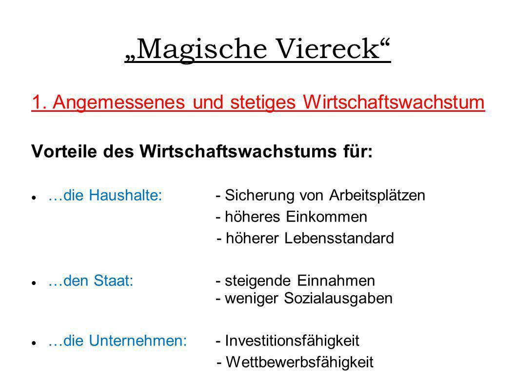 """""""Magische Viereck 1. Angemessenes und stetiges Wirtschaftswachstum"""