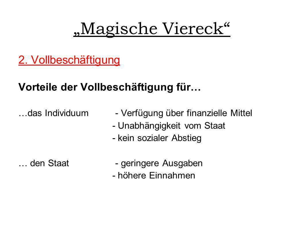 """""""Magische Viereck 2. Vollbeschäftigung"""