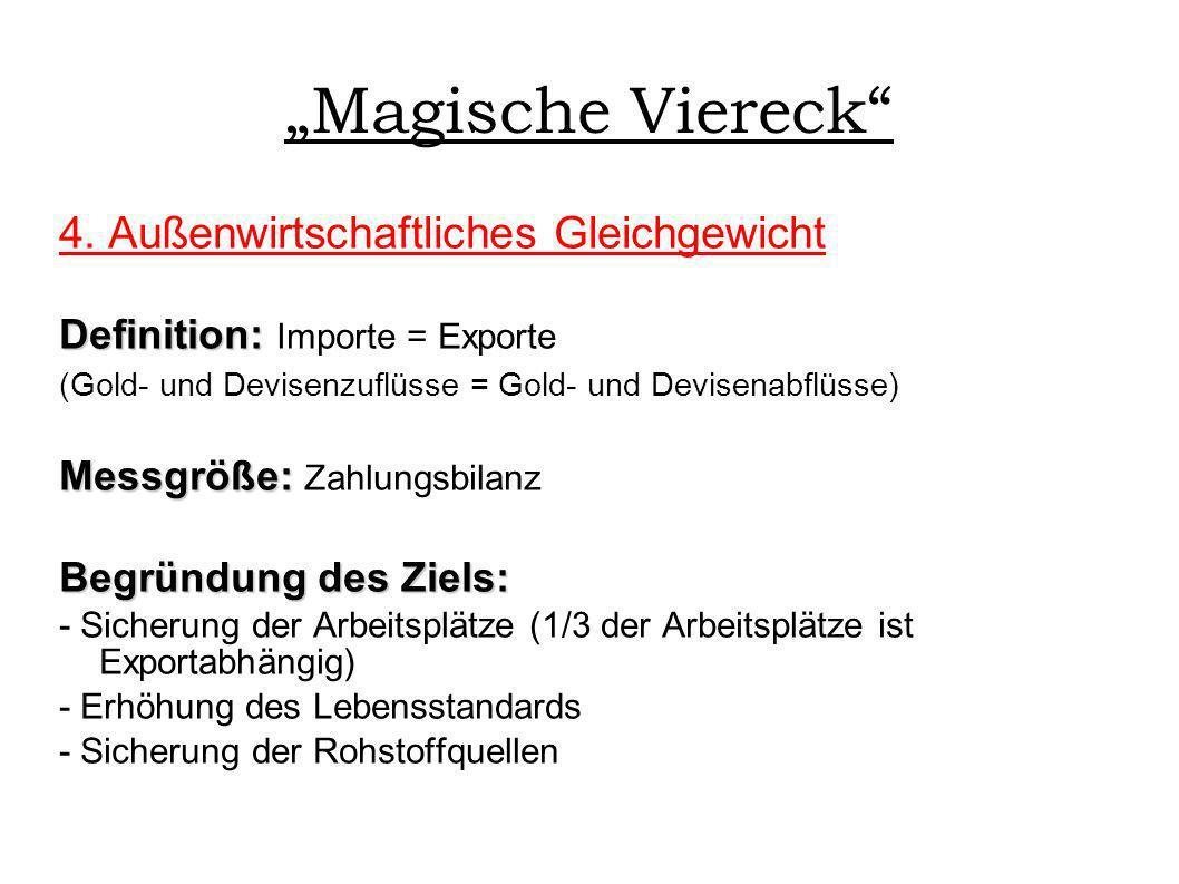 """""""Magische Viereck 4. Außenwirtschaftliches Gleichgewicht"""