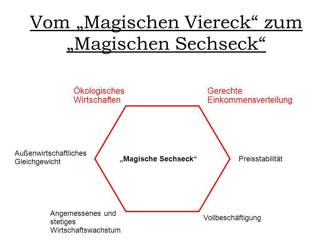 """Vom """"Magischen Viereck zum """"Magischen Sechseck"""