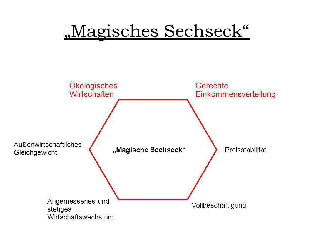 """""""Magisches Sechseck Ökologisches Wirtschaften Gerechte"""