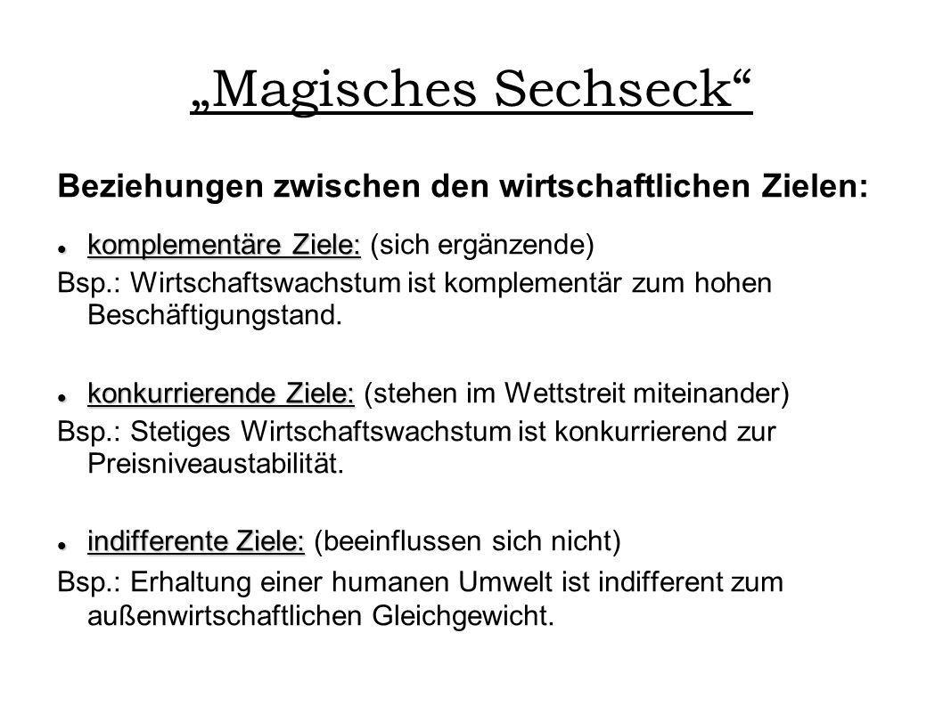 """""""Magisches Sechseck Beziehungen zwischen den wirtschaftlichen Zielen:"""