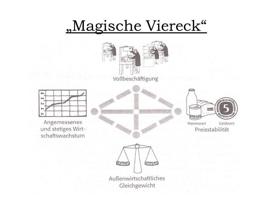 """""""Magische Viereck"""