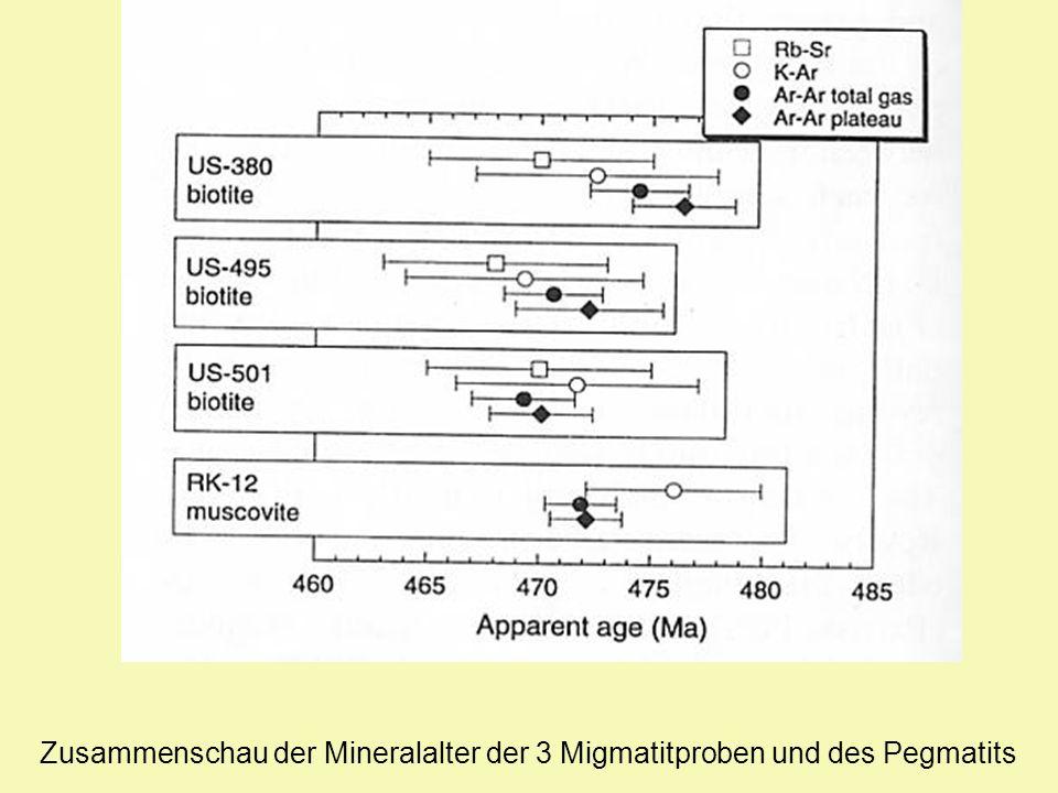 Zusammenschau der Mineralalter der 3 Migmatitproben und des Pegmatits